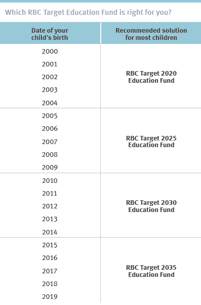 Which RBC Target Education Fund is Right for You?