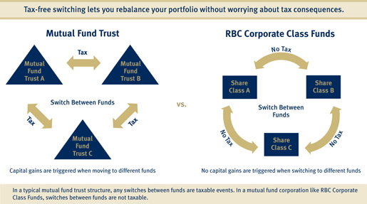 Trading options with rbc