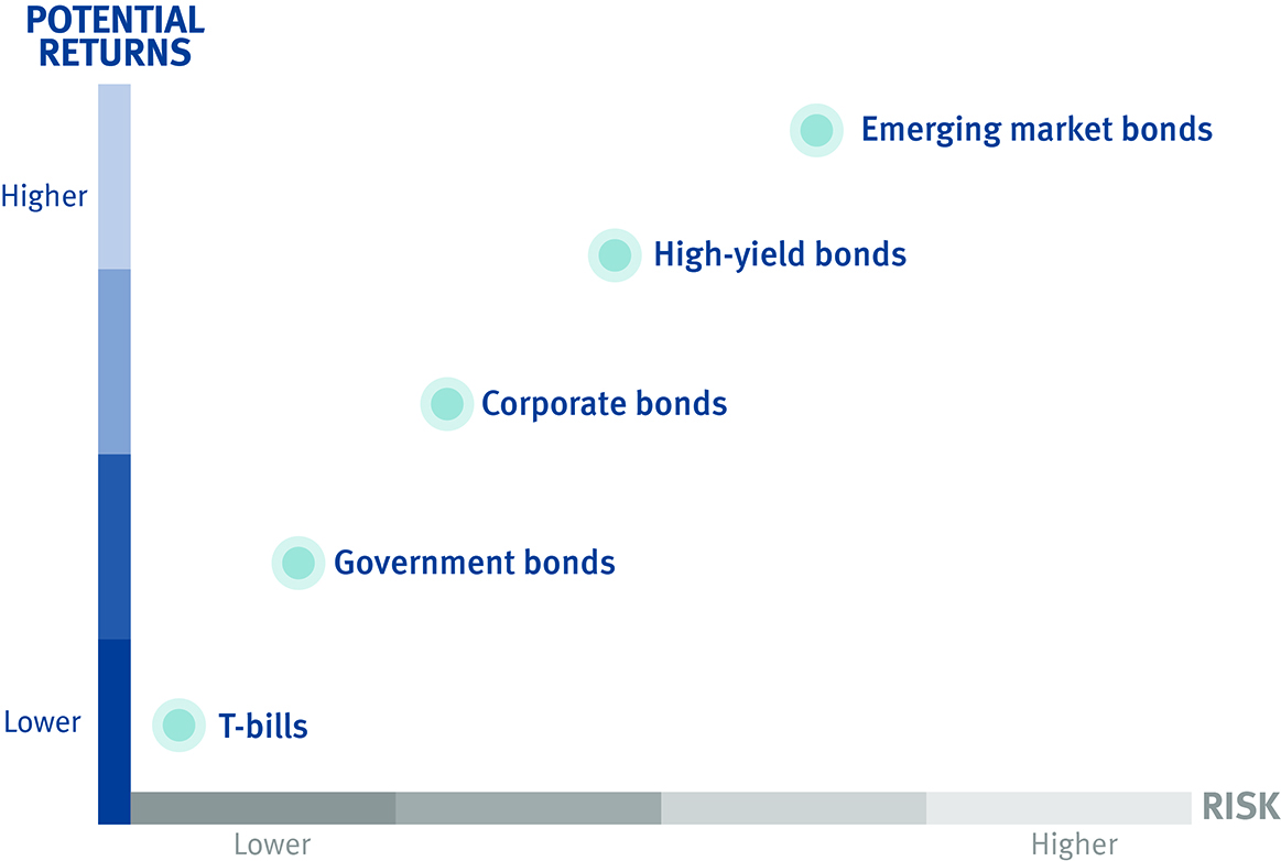 The Different segments of the Bond Market