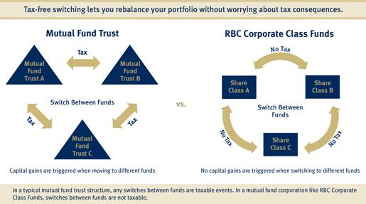 Option trade canadian mutual fund